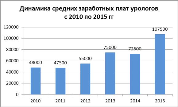 Динамика средних зарплат врачей-урологов за 2010-15 гг.