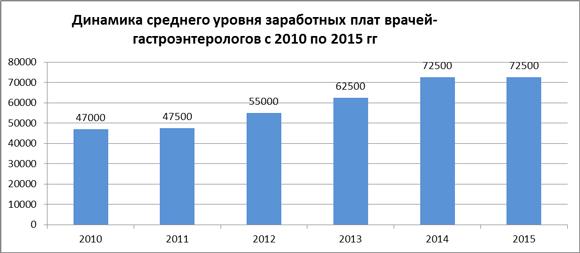 Динамика средних зарплат врачей-гастроэнтерологов за 2010-15 гг.
