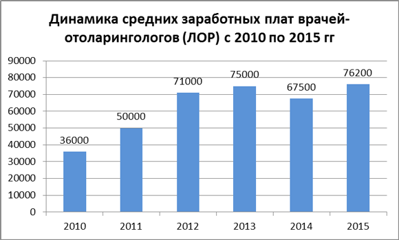 Динамика средних зарплат врачей-отоларингологов за 2010-15 гг.