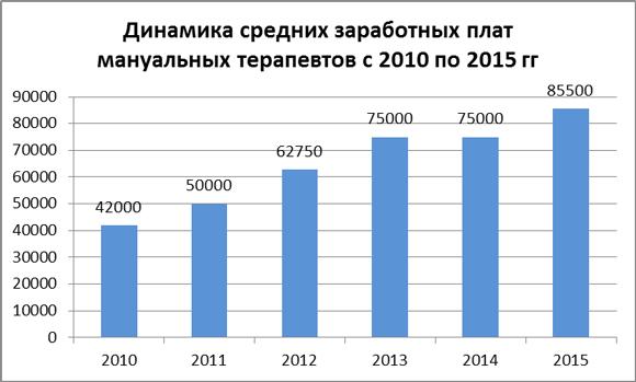 Динамика средних зарплат мануальных терапевтов за 2010-15 гг.