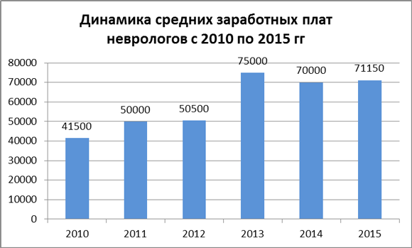 Динамика средних зарплат невропатологов за 2010-15 гг.