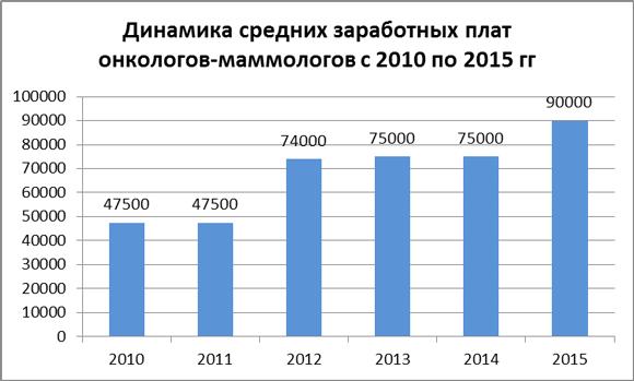 Динамика средних зарплат врачей-онкологов за 2010-15 гг.