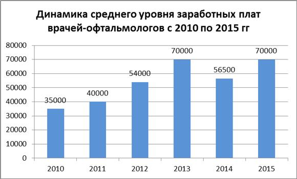 Динамика средних зарплат врачей-офтальмологов за 2010-15 гг.