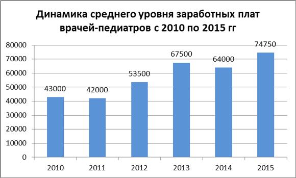 Динамика средних зарплат врачей-педиатров за 2010-15 гг.