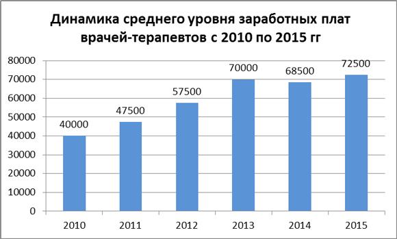 Динамика средних зарплат врачей-терапевтов за 2010-15 гг.