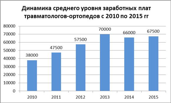 Динамика средних зарплат травматологов-ортопедов за 2010-15 гг.