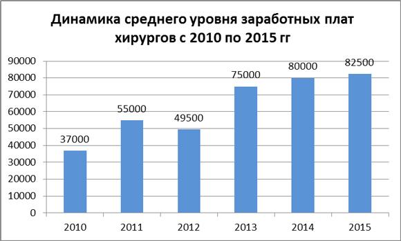 Динамика средних зарплат врачей-хирургов за 2010-15 гг.
