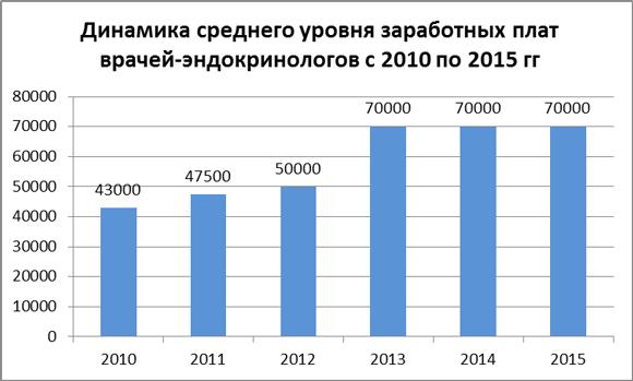 Динамика средних зарплат врачей-эндокринологов за 2010-15 гг.