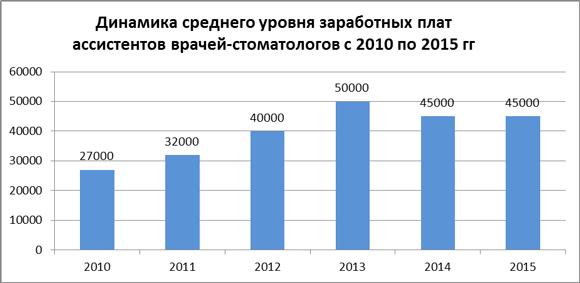Динамика средних зарплат ассистентов стоматологов за 2010-15 гг.