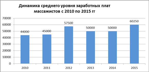Динамика средних зарплат массажистов за 2010-15 гг.