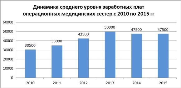 Динамика средних зарплат операционных медсестер за 2010-15 гг.
