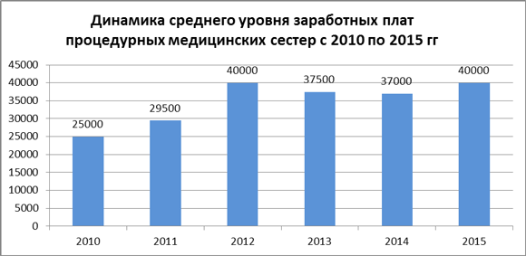 Динамика средних зарплат процедурных медсестер за 2010-15 гг.