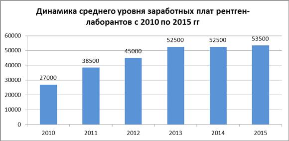 Динамика средних зарплат рентген-лаборантов за 2010-15 гг.