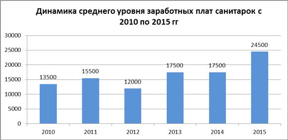 Динамика средних зарплат санитарок за 2010-15 гг.