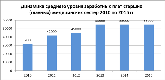 Динамика средних зарплат старших / главных медсестер за 2010-15 гг.