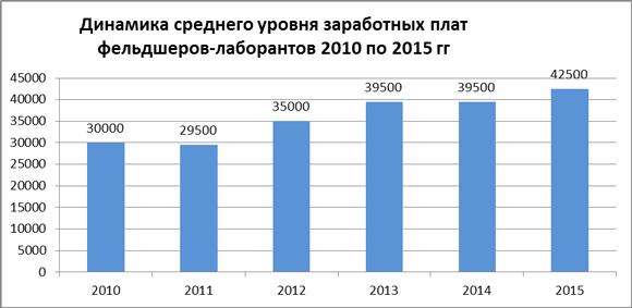 Динамика средних зарплат фельдшеров-лаборантов за 2010-15 гг.