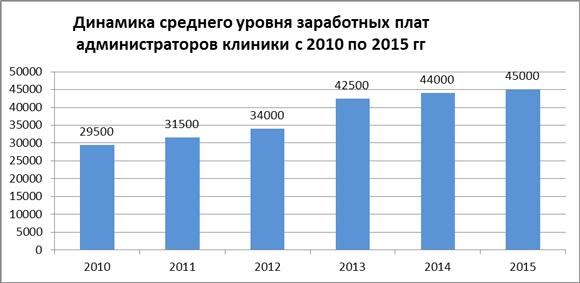 Динамика средних зарплат администраторов медицинского центра за 2010-15 гг.