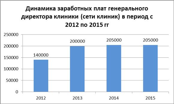 Динамика зарплат генерального директора клиники в 2012-15 гг.