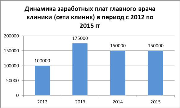 Динамика зарплат главных врачей в 2012-15 гг.