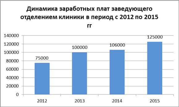 Динамика зарплат заведующих отделением клиники в 2012-15 гг.