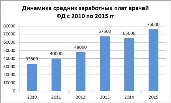 Динамика средних зарплат врачей ФД за 2010-15 гг.